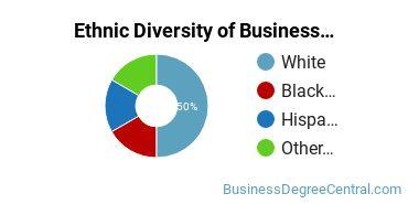 Corporate Communications Majors in TN Ethnic Diversity Statistics
