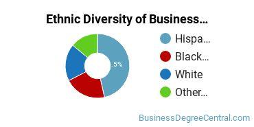 Corporate Communications Majors in TX Ethnic Diversity Statistics