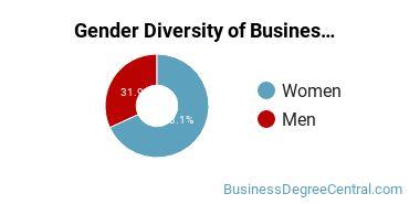 Corporate Communications Majors in TX Gender Diversity Statistics