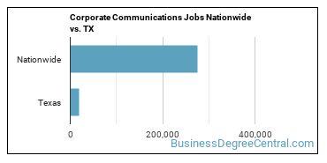 Corporate Communications Jobs Nationwide vs. TX