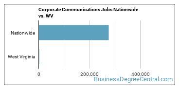 Corporate Communications Jobs Nationwide vs. WV