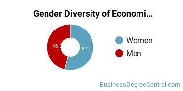 Economics Majors in AK Gender Diversity Statistics
