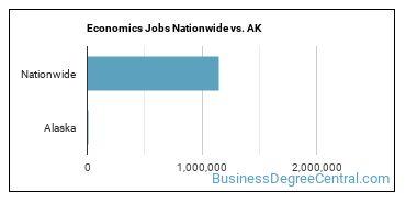 Economics Jobs Nationwide vs. AK
