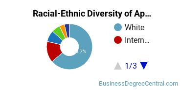 Racial-Ethnic Diversity of Applied Economics Students with Bachelor's Degrees