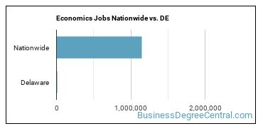 Economics Jobs Nationwide vs. DE