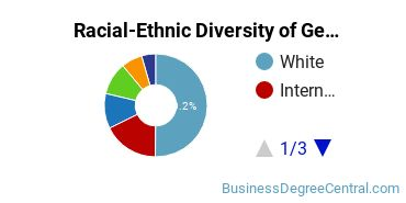 Racial-Ethnic Diversity of General Economics Students with Bachelor's Degrees