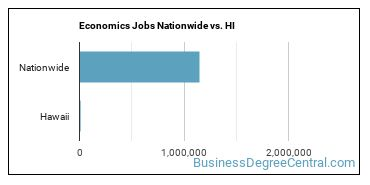 Economics Jobs Nationwide vs. HI