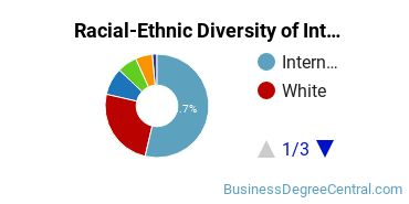 Racial-Ethnic Diversity of International Economics Students with Bachelor's Degrees