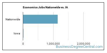 Economics Jobs Nationwide vs. IA
