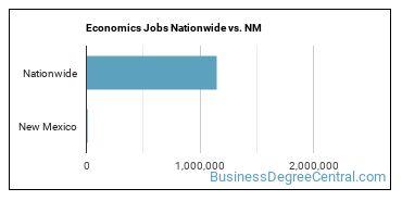 Economics Jobs Nationwide vs. NM