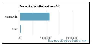 Economics Jobs Nationwide vs. OH