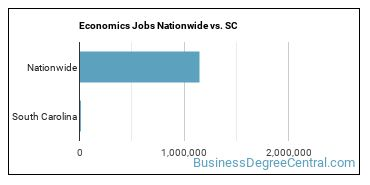 Economics Jobs Nationwide vs. SC