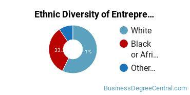 Entrepreneurial Studies Majors in AL Ethnic Diversity Statistics