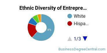 Entrepreneurial Studies Majors in AZ Ethnic Diversity Statistics