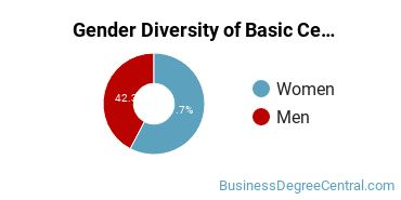 Gender Diversity of Basic Certificate in Entrepreneurship