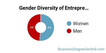 Entrepreneurial Studies Majors in CA Gender Diversity Statistics