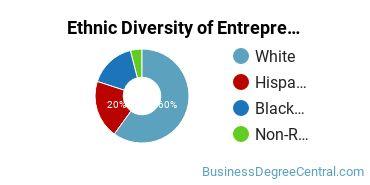 Entrepreneurial Studies Majors in CT Ethnic Diversity Statistics