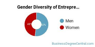 Entrepreneurial Studies Majors in CT Gender Diversity Statistics