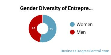 Entrepreneurial Studies Majors in DE Gender Diversity Statistics