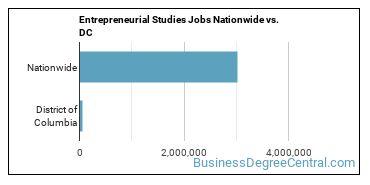 Entrepreneurial Studies Jobs Nationwide vs. DC