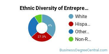 Entrepreneurial Studies Majors in HI Ethnic Diversity Statistics