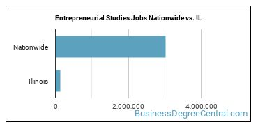 Entrepreneurial Studies Jobs Nationwide vs. IL