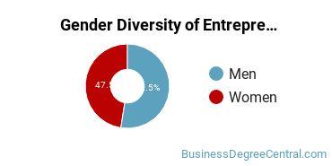 Entrepreneurial Studies Majors in IA Gender Diversity Statistics