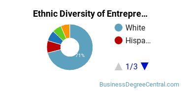 Entrepreneurial Studies Majors in KS Ethnic Diversity Statistics