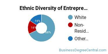 Entrepreneurial Studies Majors in KY Ethnic Diversity Statistics