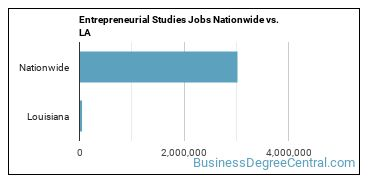 Entrepreneurial Studies Jobs Nationwide vs. LA