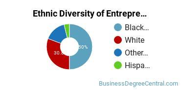 Entrepreneurial Studies Majors in MD Ethnic Diversity Statistics