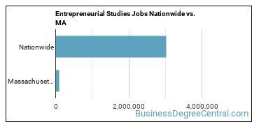 Entrepreneurial Studies Jobs Nationwide vs. MA