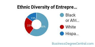 Entrepreneurial Studies Majors in MS Ethnic Diversity Statistics