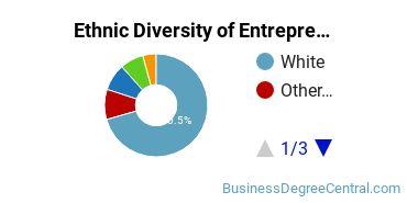 Entrepreneurial Studies Majors in MO Ethnic Diversity Statistics