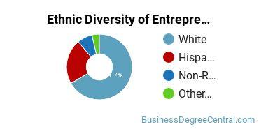 Entrepreneurial Studies Majors in NV Ethnic Diversity Statistics