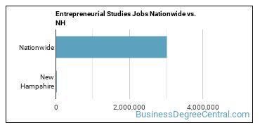 Entrepreneurial Studies Jobs Nationwide vs. NH