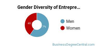 Entrepreneurial Studies Majors in NY Gender Diversity Statistics