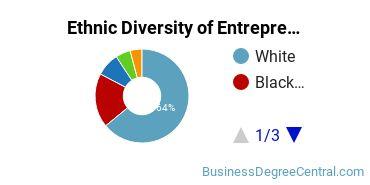 Entrepreneurial Studies Majors in OH Ethnic Diversity Statistics