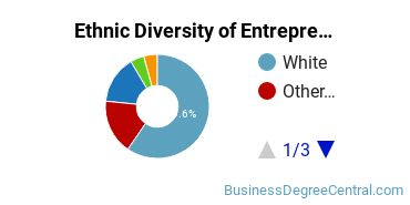 Entrepreneurial Studies Majors in OR Ethnic Diversity Statistics