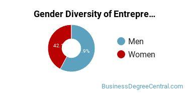 Entrepreneurial Studies Majors in PA Gender Diversity Statistics