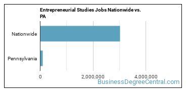 Entrepreneurial Studies Jobs Nationwide vs. PA