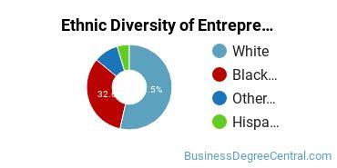 Entrepreneurial Studies Majors in SC Ethnic Diversity Statistics