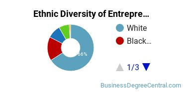Entrepreneurial Studies Majors in TN Ethnic Diversity Statistics