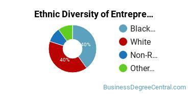 Entrepreneurial Studies Majors in VA Ethnic Diversity Statistics