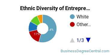 Entrepreneurial Studies Majors in WA Ethnic Diversity Statistics