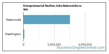 Entrepreneurial Studies Jobs Nationwide vs. WA