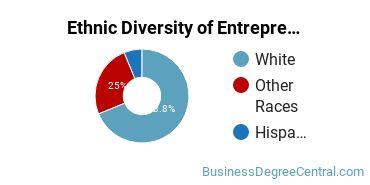 Entrepreneurial Studies Majors in WY Ethnic Diversity Statistics