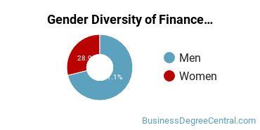 Finance & Financial Management Majors in IN Gender Diversity Statistics