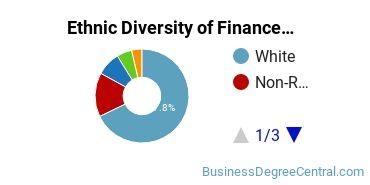 Finance & Financial Management Majors in LA Ethnic Diversity Statistics