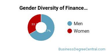 Finance & Financial Management Majors in LA Gender Diversity Statistics